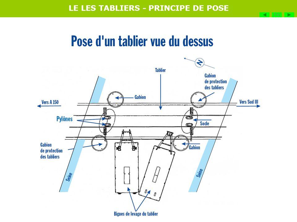 LE LES TABLIERS - PRINCIPE DE POSE