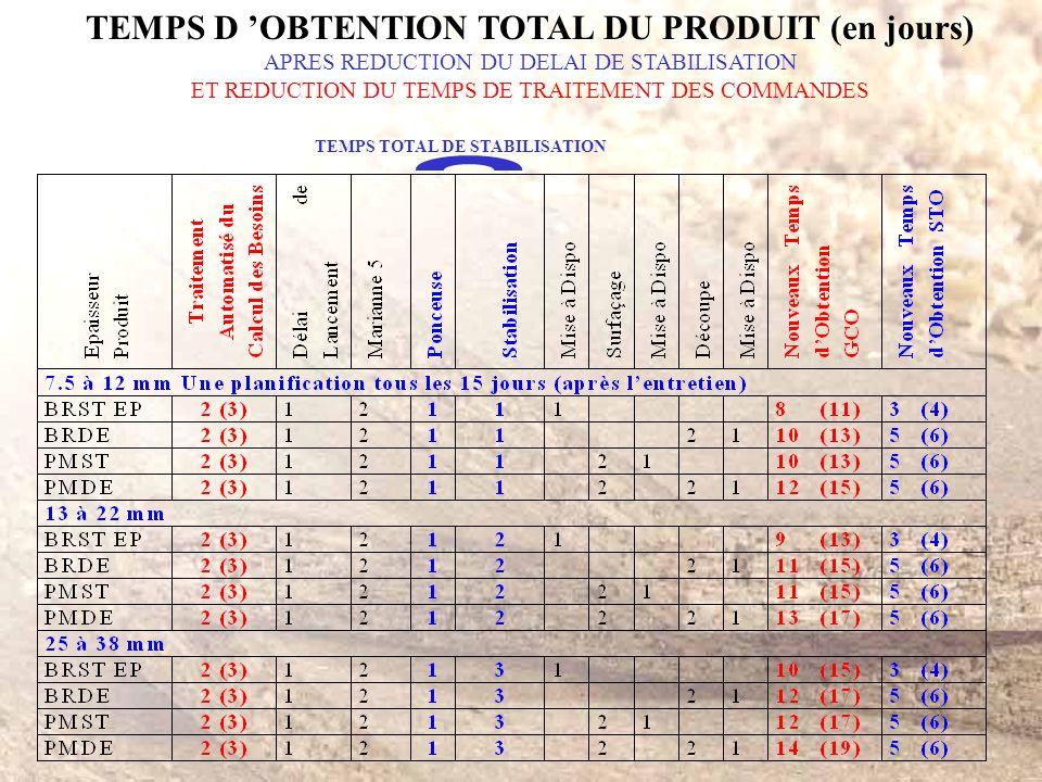TEMPS D 'OBTENTION TOTAL DU PRODUIT (en jours)