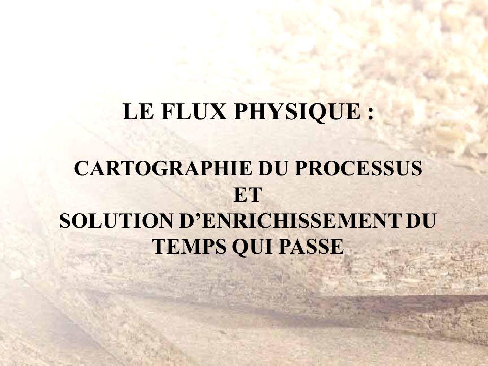 CARTOGRAPHIE DU PROCESSUS SOLUTION D'ENRICHISSEMENT DU TEMPS QUI PASSE