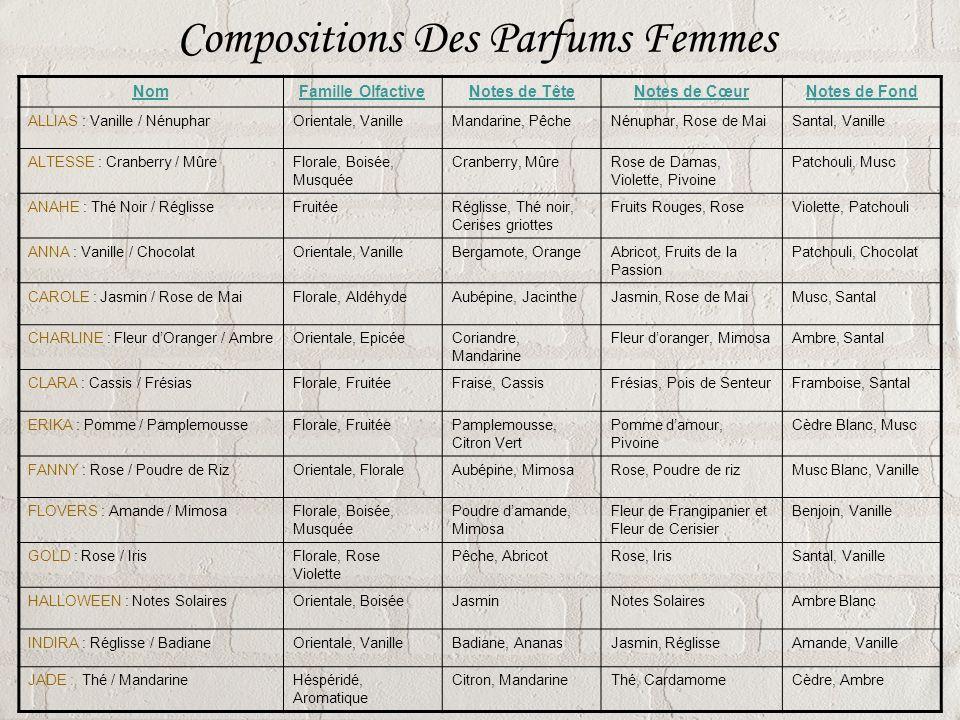 Compositions Des Parfums Femmes