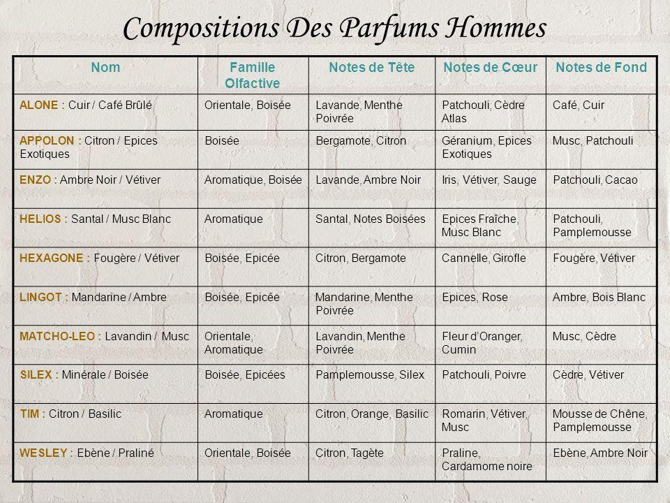 Compositions Des Parfums Hommes