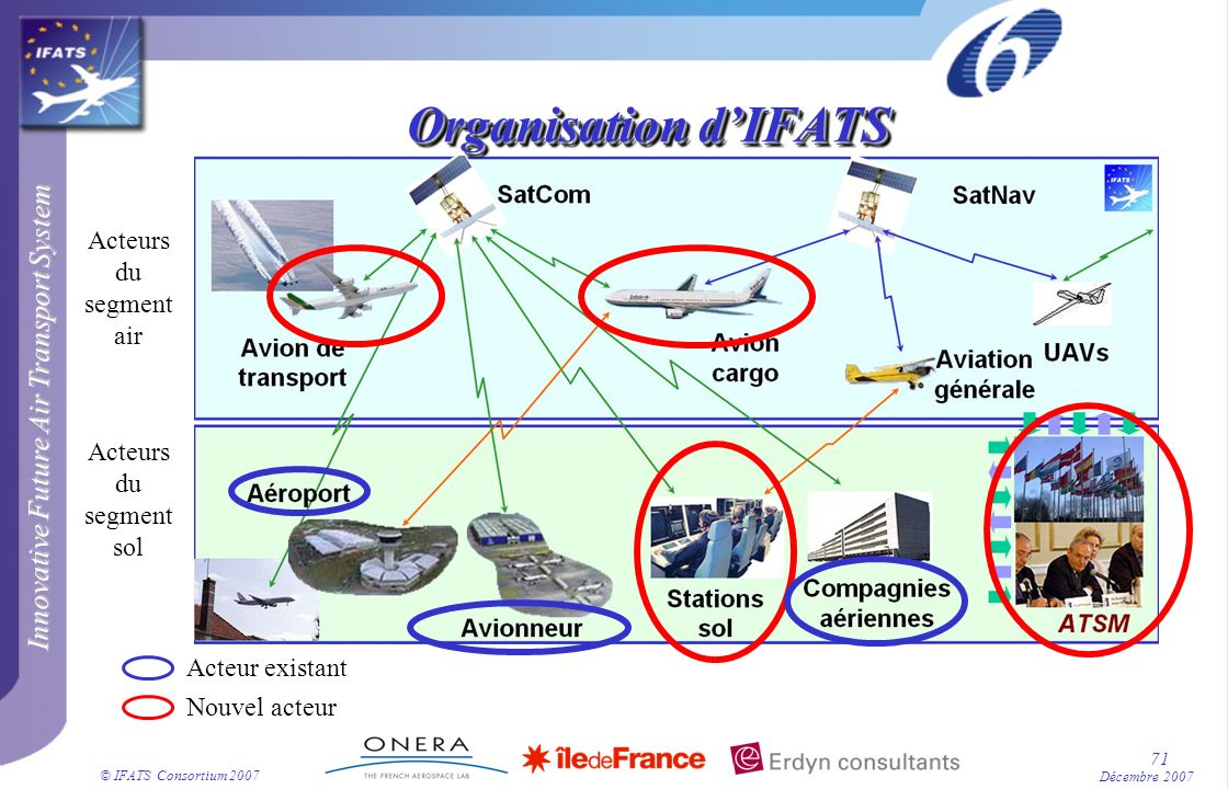 Organisation d'IFATS Acteurs du segment air Acteurs du segment sol