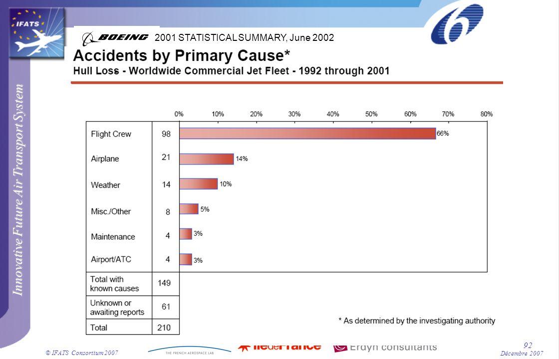 2001 STATISTICAL SUMMARY, June 2002