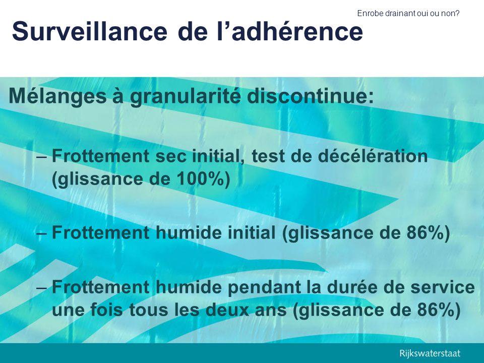 Surveillance de l'adhérence
