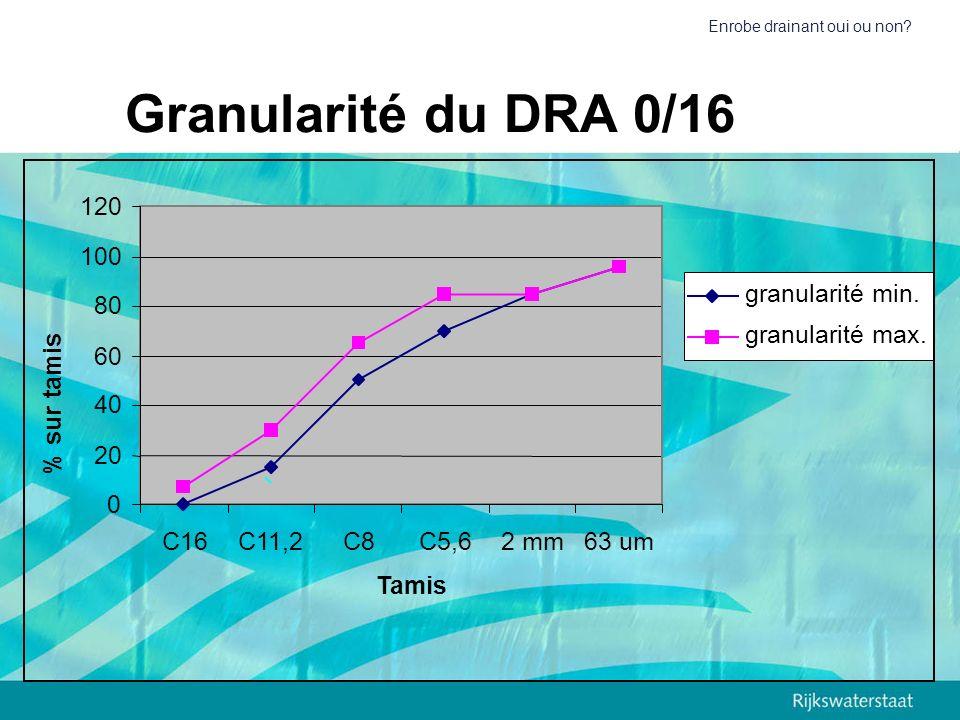 Granularité du DRA 0/16 120 100 granularité min. 80 granularité max.