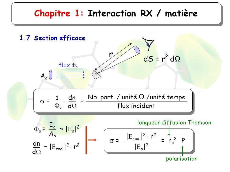 Chapitre 1: Interaction RX / matière