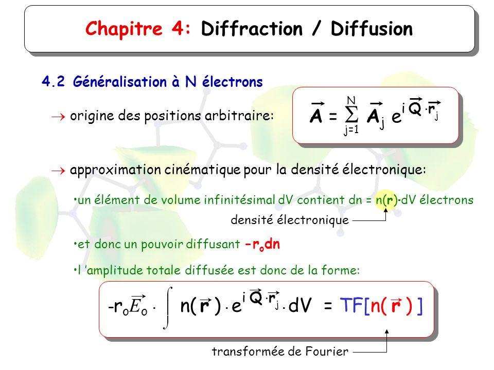Chapitre 4: Diffraction / Diffusion