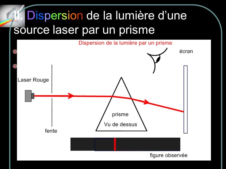 II. Dispersion de la lumière d'une source laser par un prisme