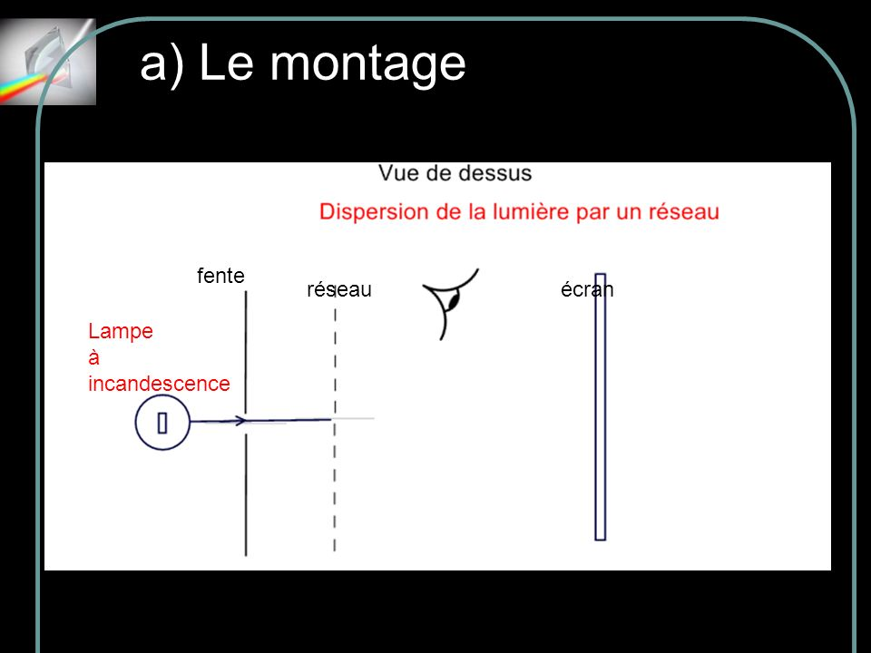a) Le montage fente réseau écran Lampe à incandescence