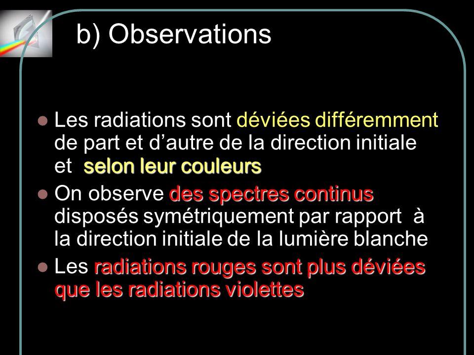 b) ObservationsLes radiations sont déviées différemment de part et d'autre de la direction initiale et selon leur couleurs.