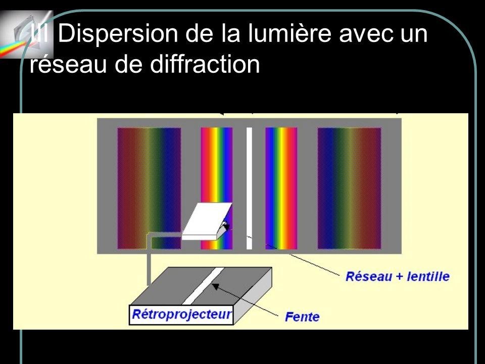 III Dispersion de la lumière avec un réseau de diffraction