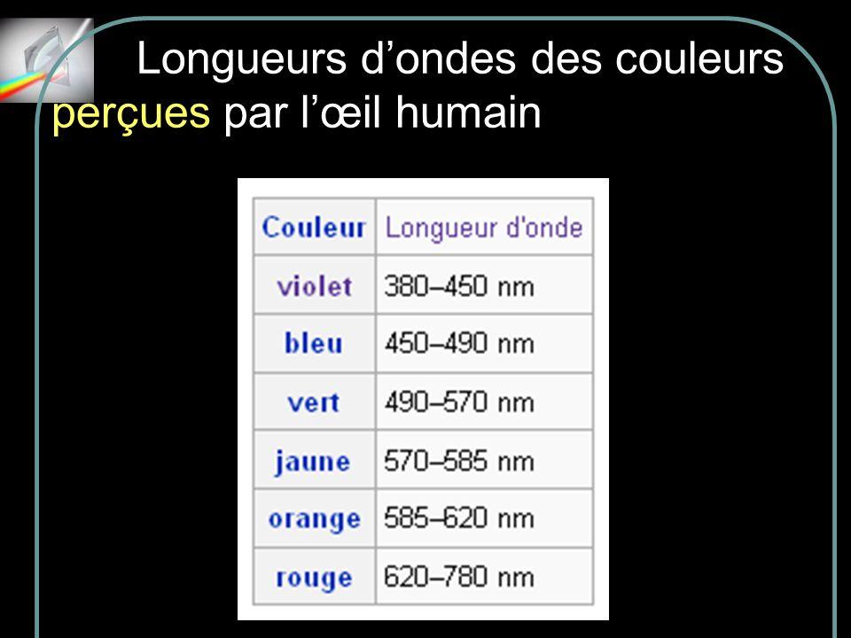 Longueurs d'ondes des couleurs perçues par l'œil humain