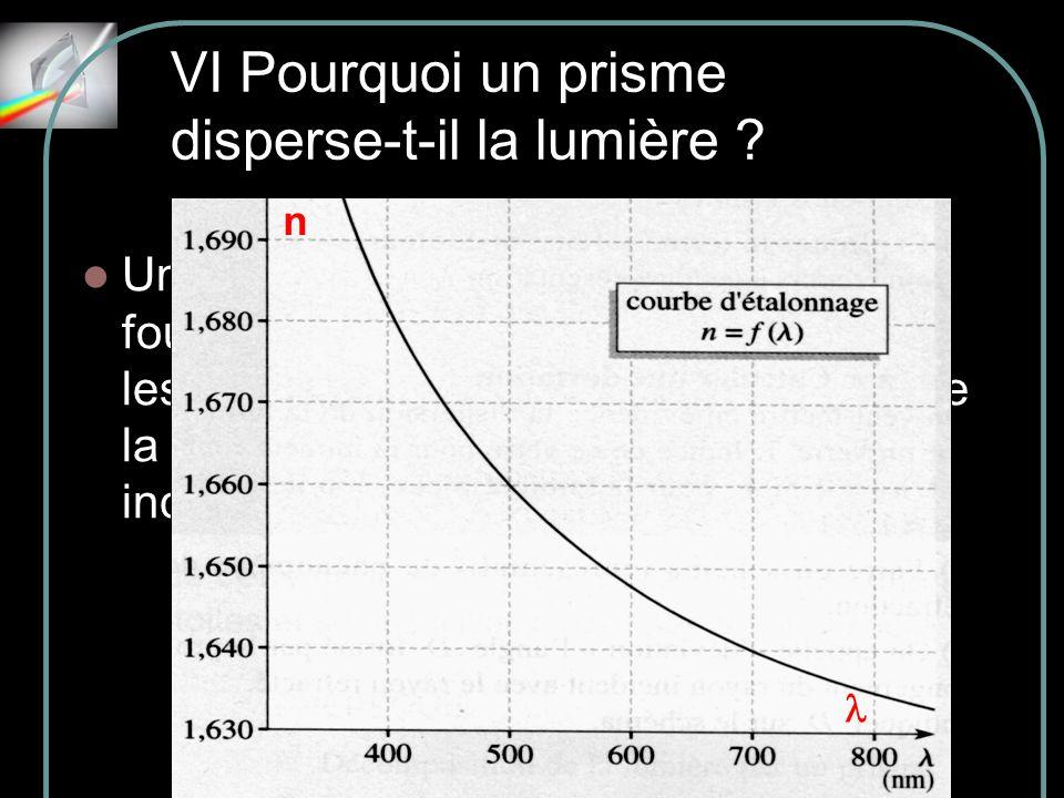 VI Pourquoi un prisme disperse-t-il la lumière