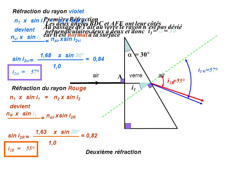 Les deux angles BDC et AFE ont leur côtés perpendiculaires deux à deux et donc