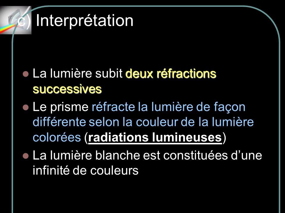 c) Interprétation La lumière subit deux réfractions successives