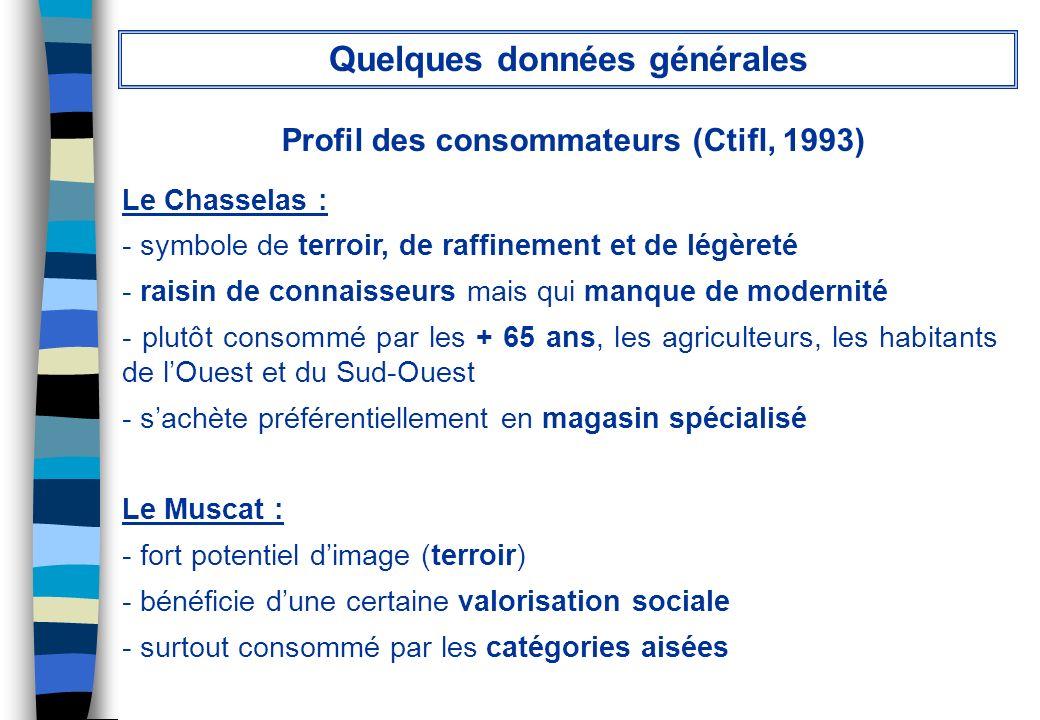 Quelques données générales Profil des consommateurs (Ctifl, 1993)