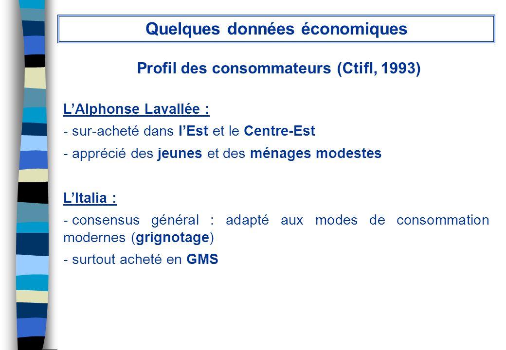Quelques données économiques Profil des consommateurs (Ctifl, 1993)