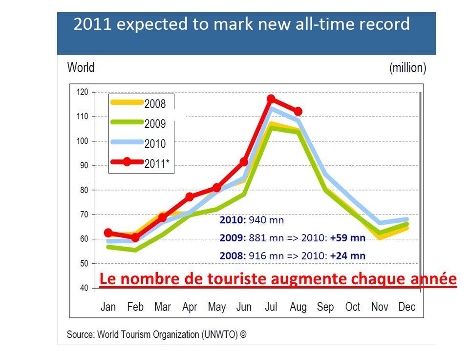 Le nombre de touriste augmente chaque année
