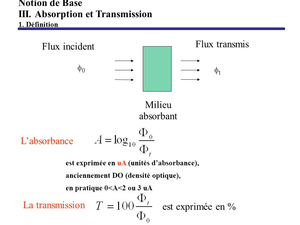III. Absorption et Transmission