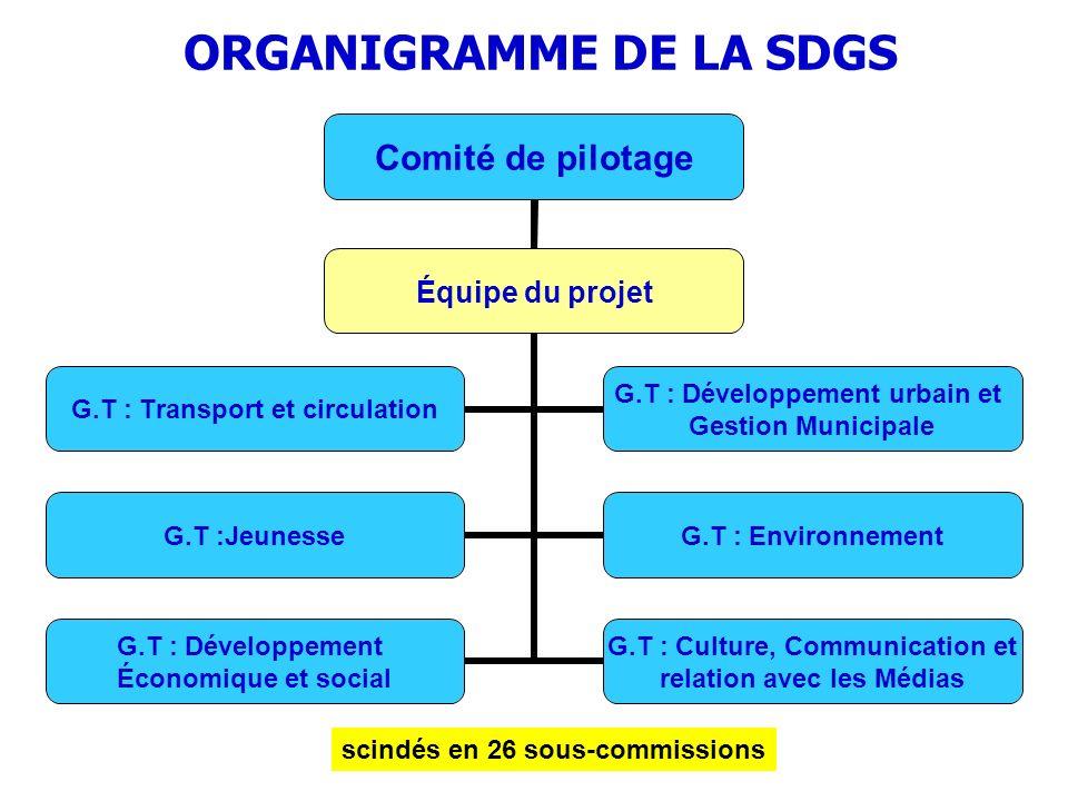 ORGANIGRAMME DE LA SDGS scindés en 26 sous-commissions