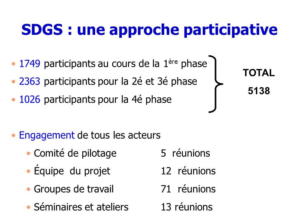 SDGS : une approche participative