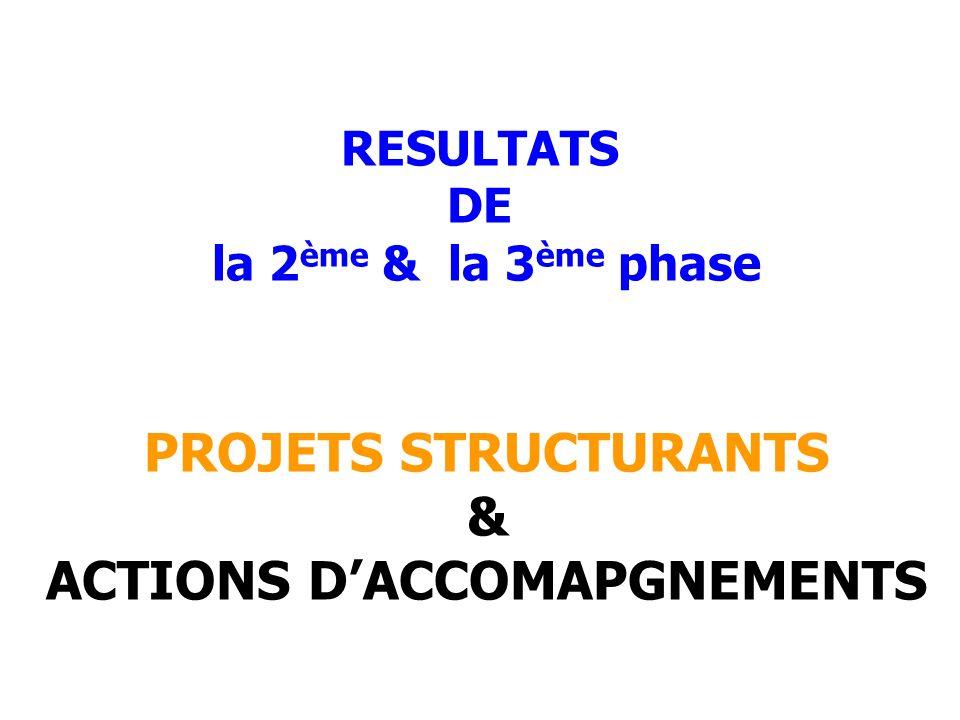 RESULTATS DE la 2ème & la 3ème phase ACTIONS D'ACCOMAPGNEMENTS