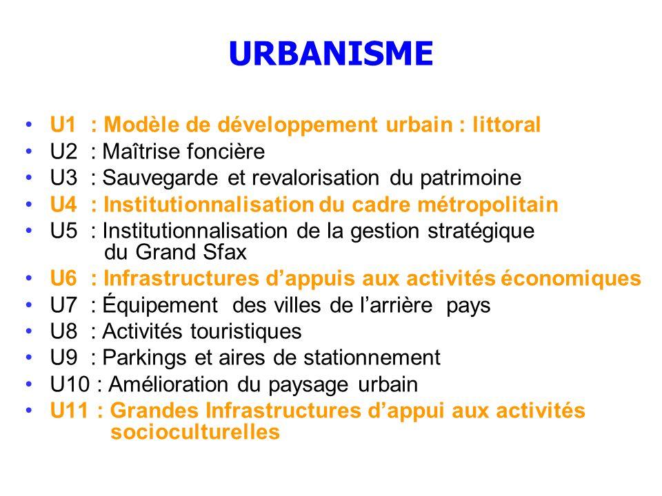 URBANISME U1 : Modèle de développement urbain : littoral