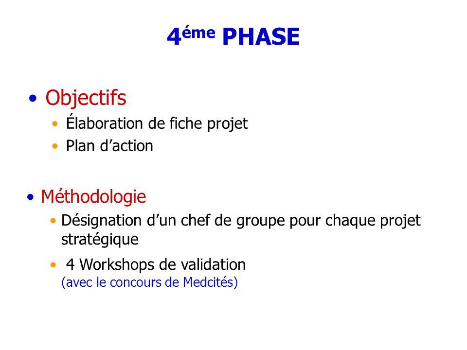 4éme PHASE Objectifs Méthodologie Élaboration de fiche projet