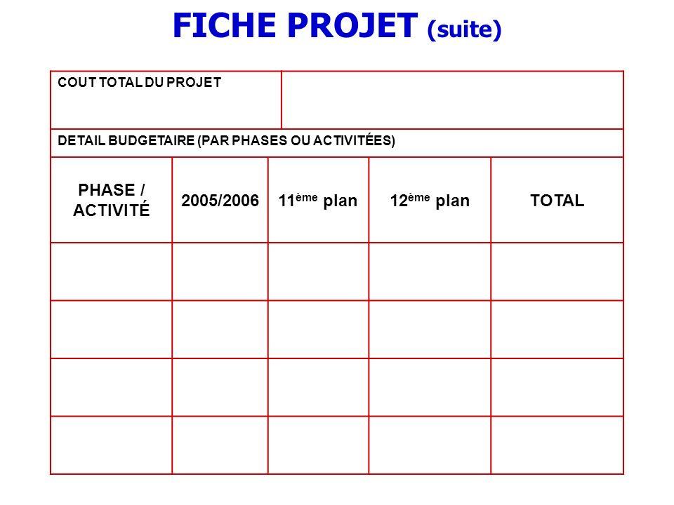 FICHE PROJET (suite) PHASE / ACTIVITÉ 2005/2006 11ème plan 12ème plan