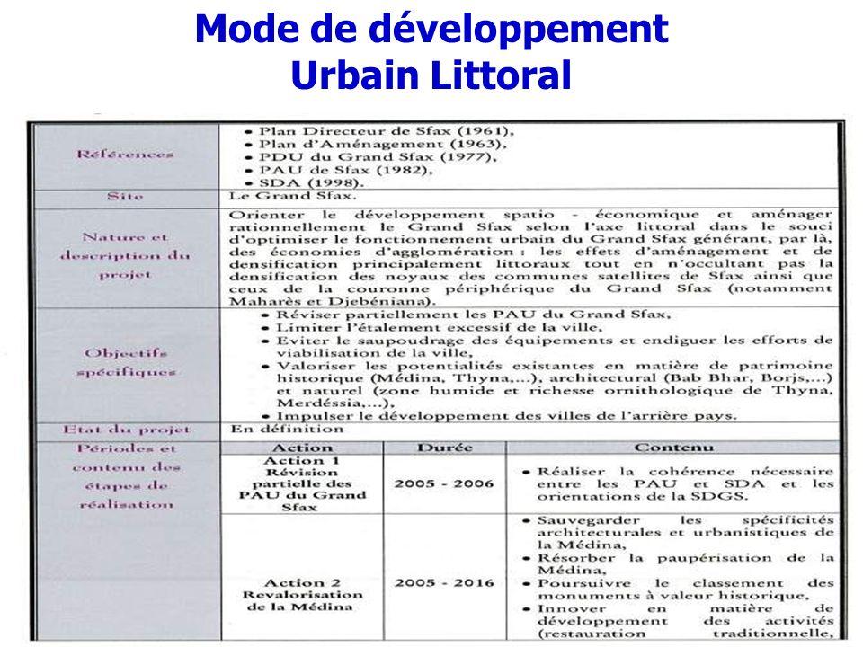 Mode de développement Urbain Littoral