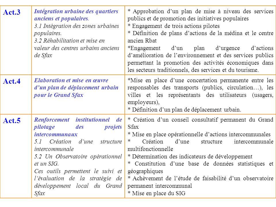 Act.3 Intégration urbaine des quartiers anciens et populaires. 3.1 Intégration des zones urbaines populaires.