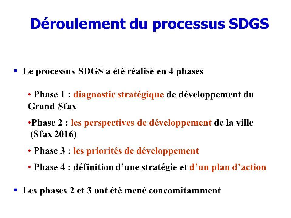 Déroulement du processus SDGS