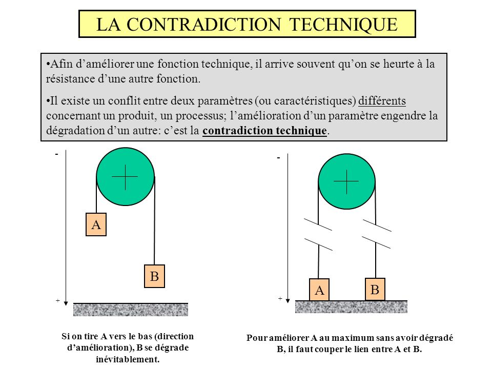 LA CONTRADICTION TECHNIQUE