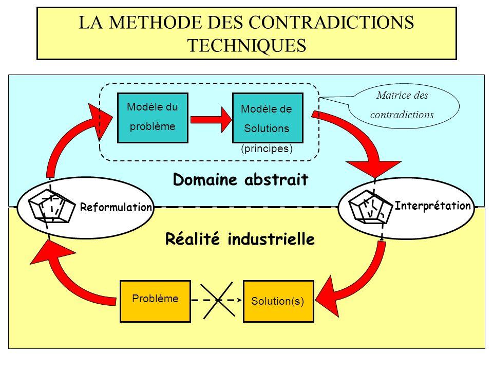 LA METHODE DES CONTRADICTIONS TECHNIQUES