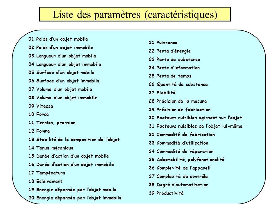 Liste des paramètres (caractéristiques)