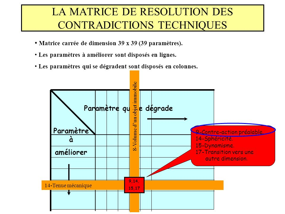 LA MATRICE DE RESOLUTION DES CONTRADICTIONS TECHNIQUES
