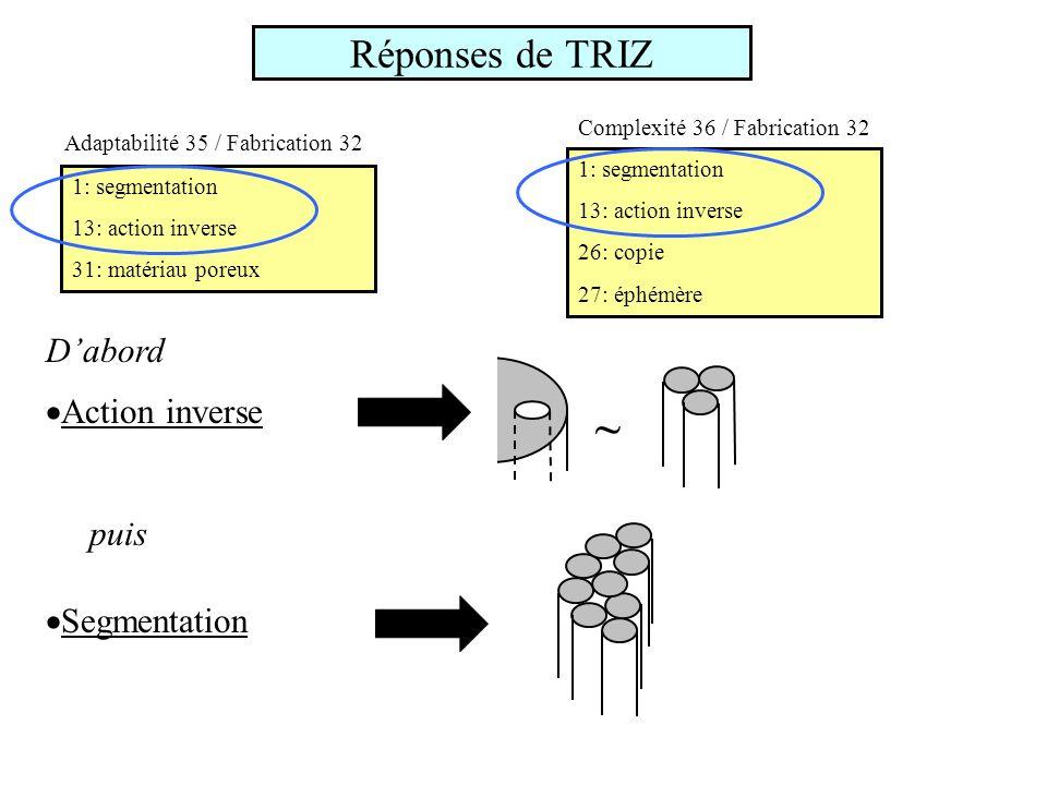 ~ Réponses de TRIZ D'abord Action inverse puis Segmentation