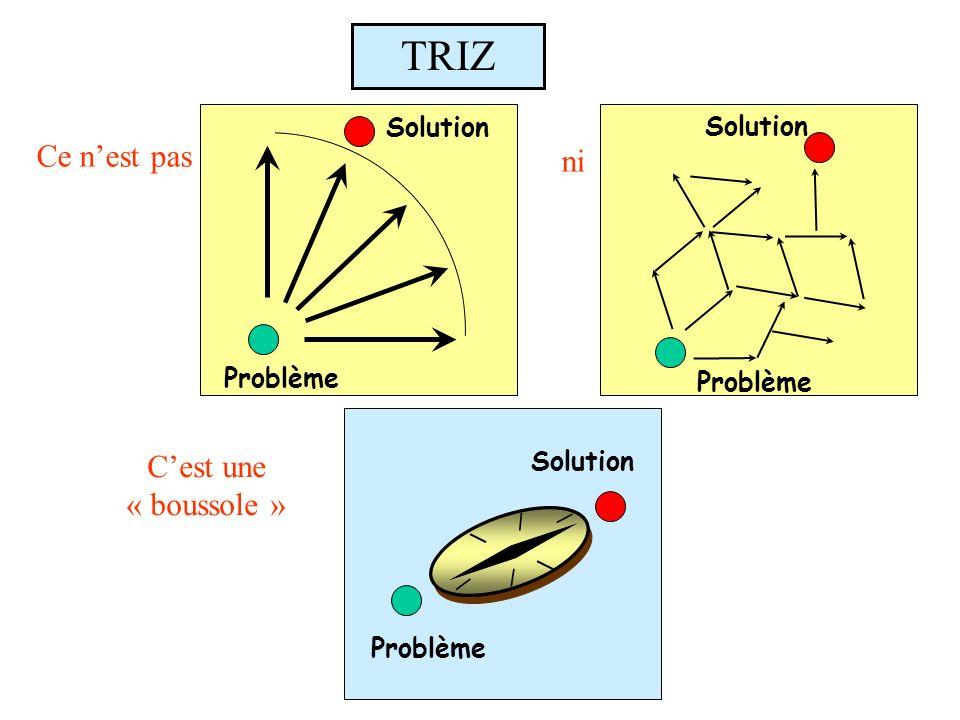 TRIZ Ce n'est pas ni C'est une « boussole » Solution Solution Problème