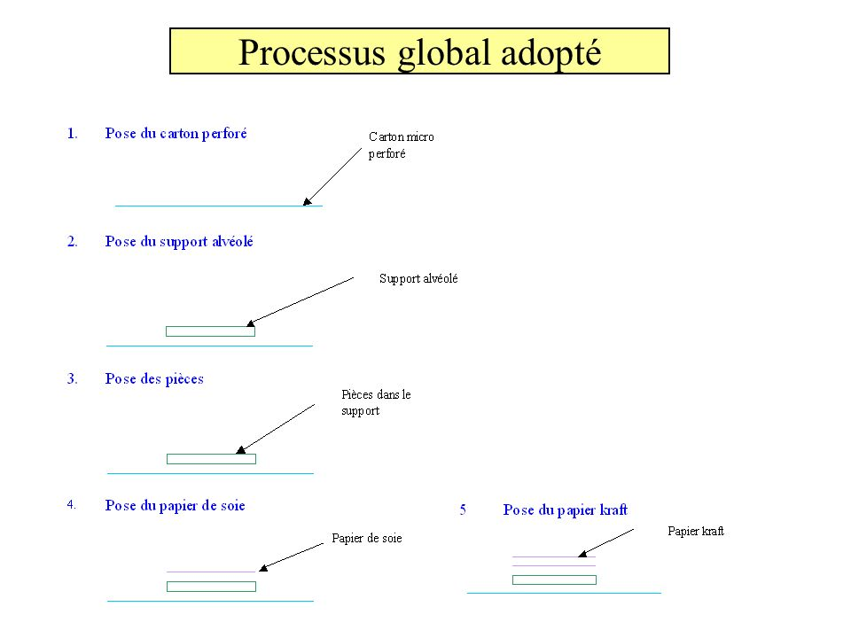 Processus global adopté