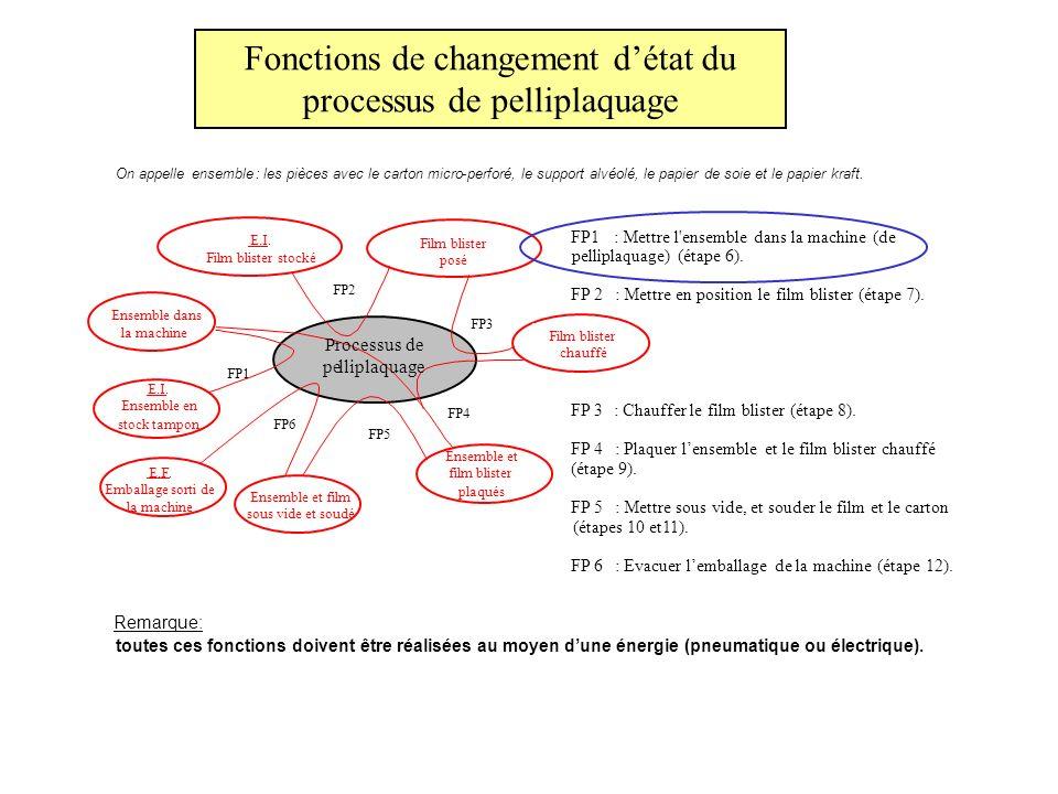 Fonctions de changement d'état du processus de pelliplaquage