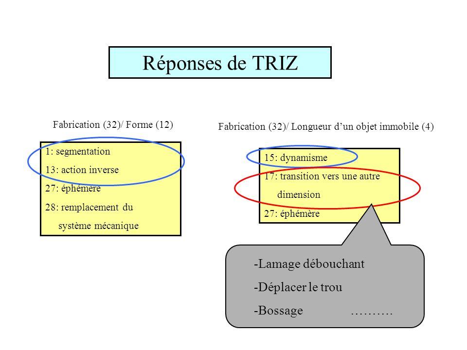 Réponses de TRIZ -Lamage débouchant -Déplacer le trou -Bossage ……….