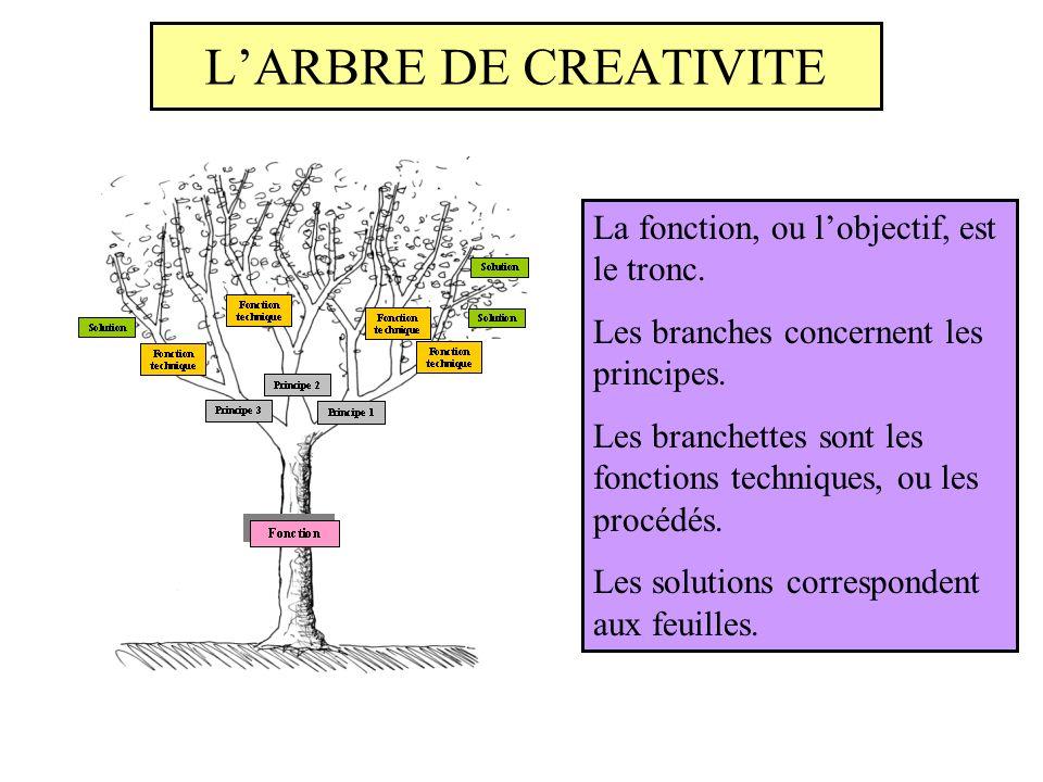L'ARBRE DE CREATIVITE La fonction, ou l'objectif, est le tronc.