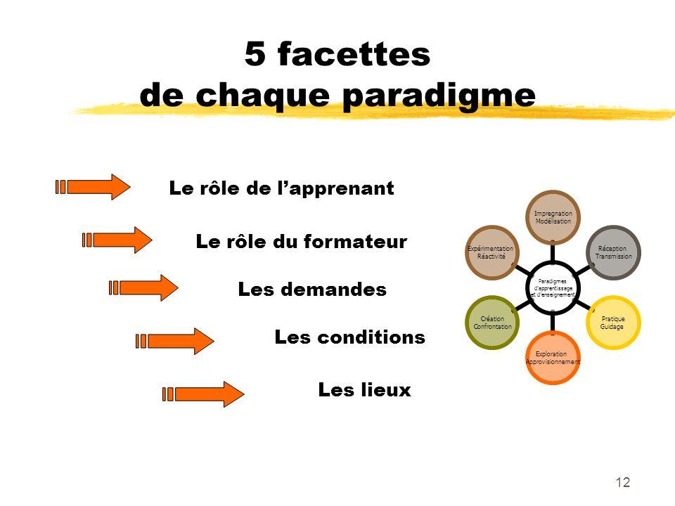5 facettes de chaque paradigme