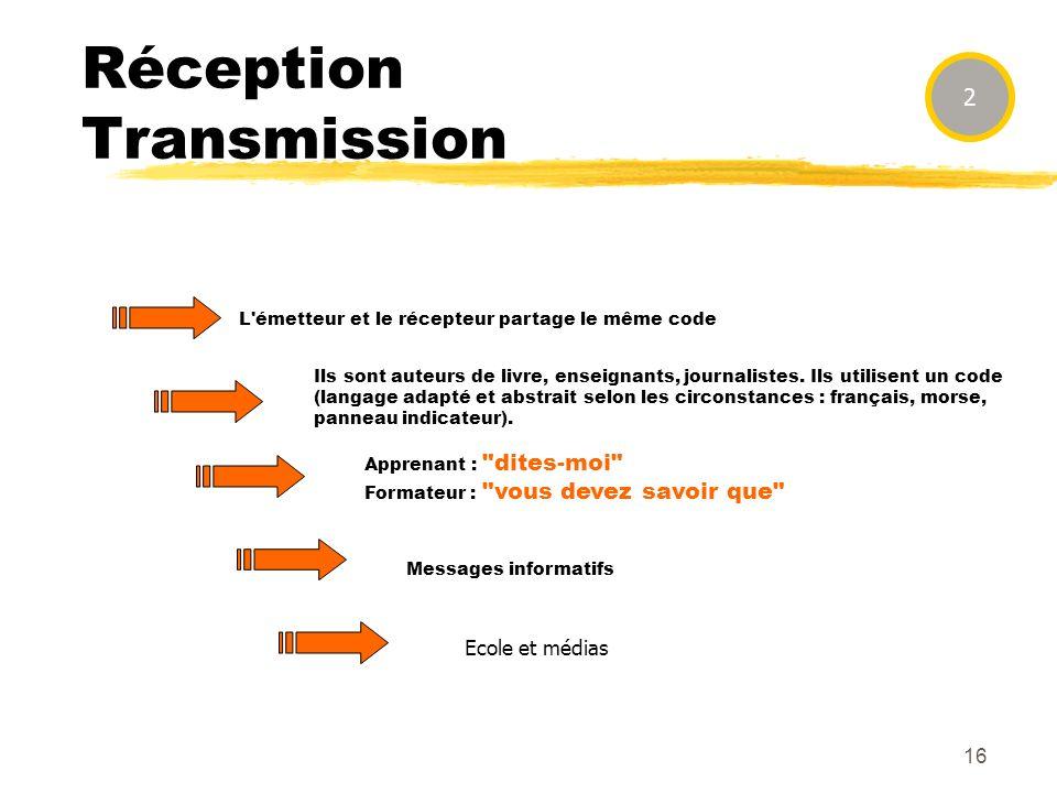 Réception Transmission