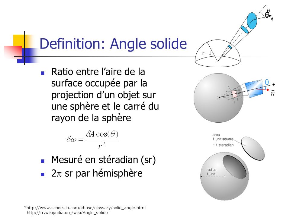 Definition: Angle solide
