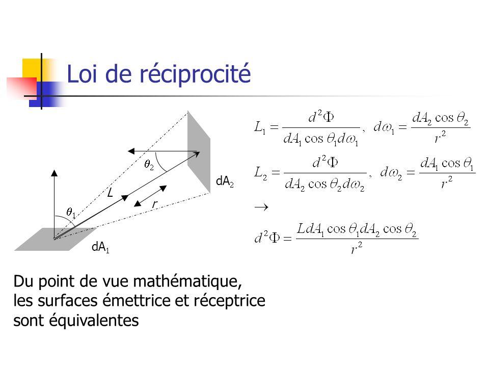 Loi de réciprocité L. q1. q2. r. dA1. dA2.