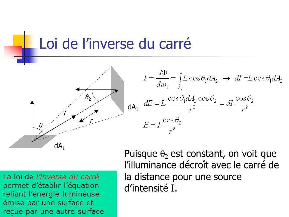 Loi de l'inverse du carré