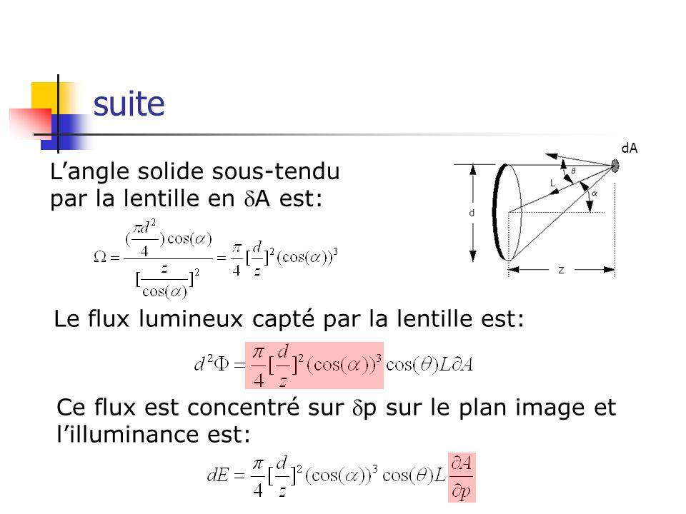 suite L'angle solide sous-tendu par la lentille en dA est: