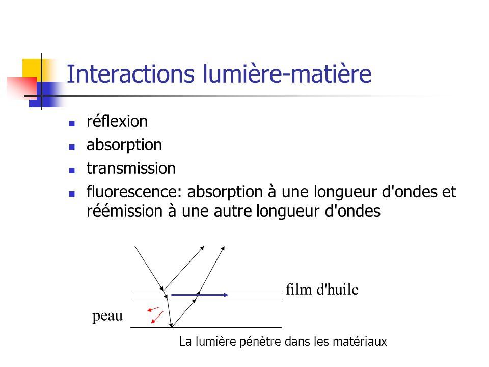 Interactions lumière-matière