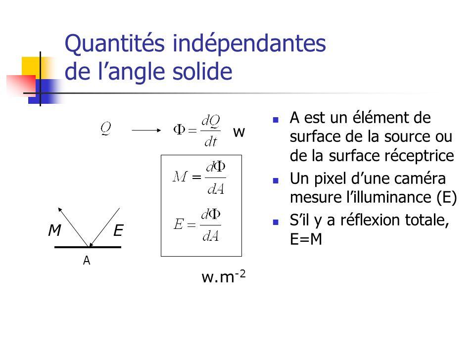 Quantités indépendantes de l'angle solide